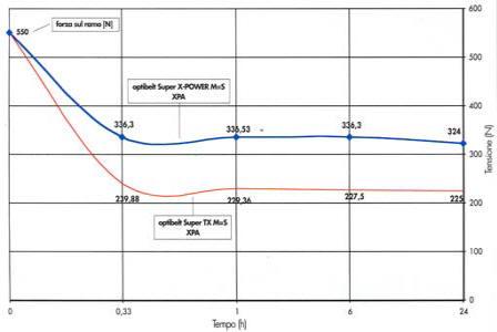 AVX 10x820 la //// XPZ 807 LW auto cinghie trapezoidali fianchi aperti dopo din7753-Premium